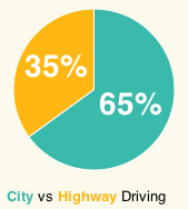 City Highway Chart